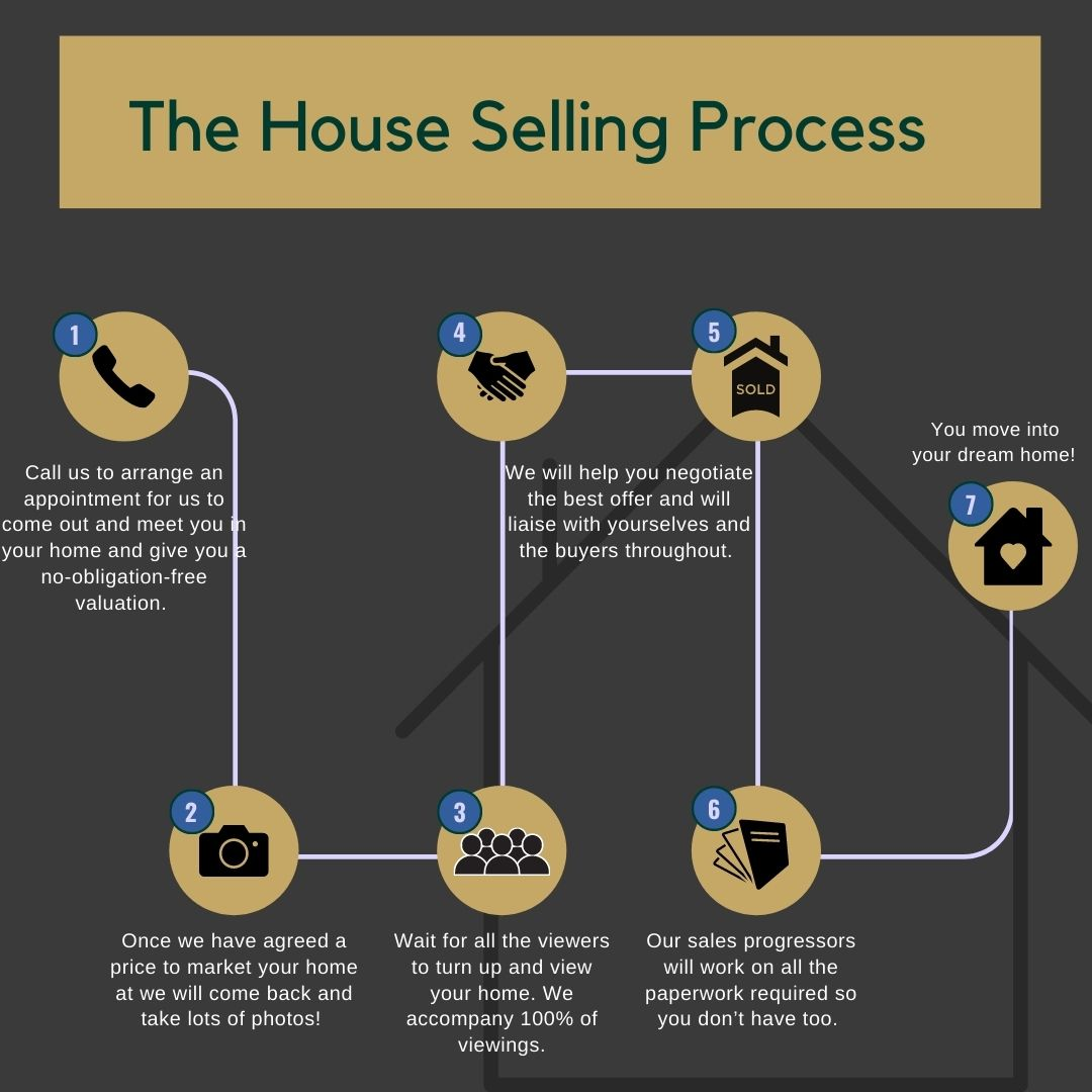 A simple House selling process infographic